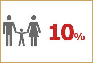 Anek Lines Descuento para Familias – Ahorra hasta 20%