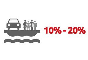 Ventouris Ferries 2016 – 10%  / – 20% Oferta de Cubierta